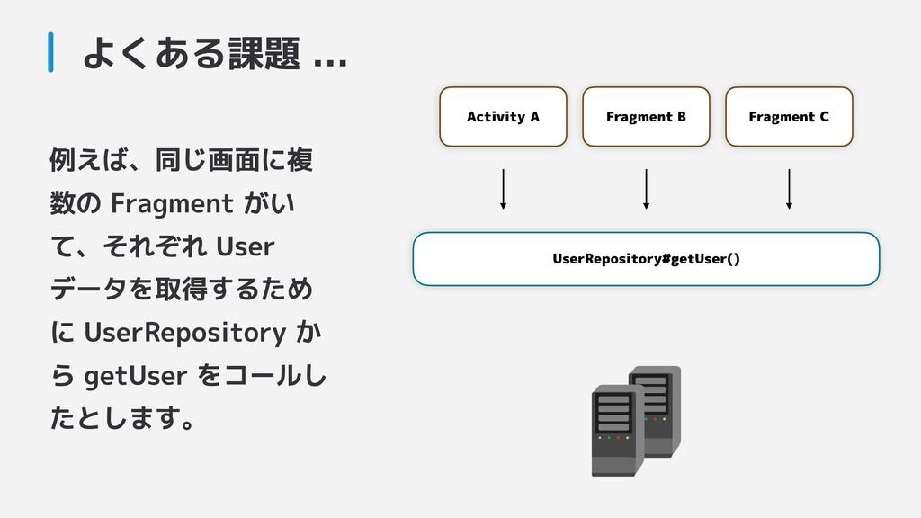 例えば、同じ画面に複 数の Fragment がい て、それぞれ User データを取得するた...