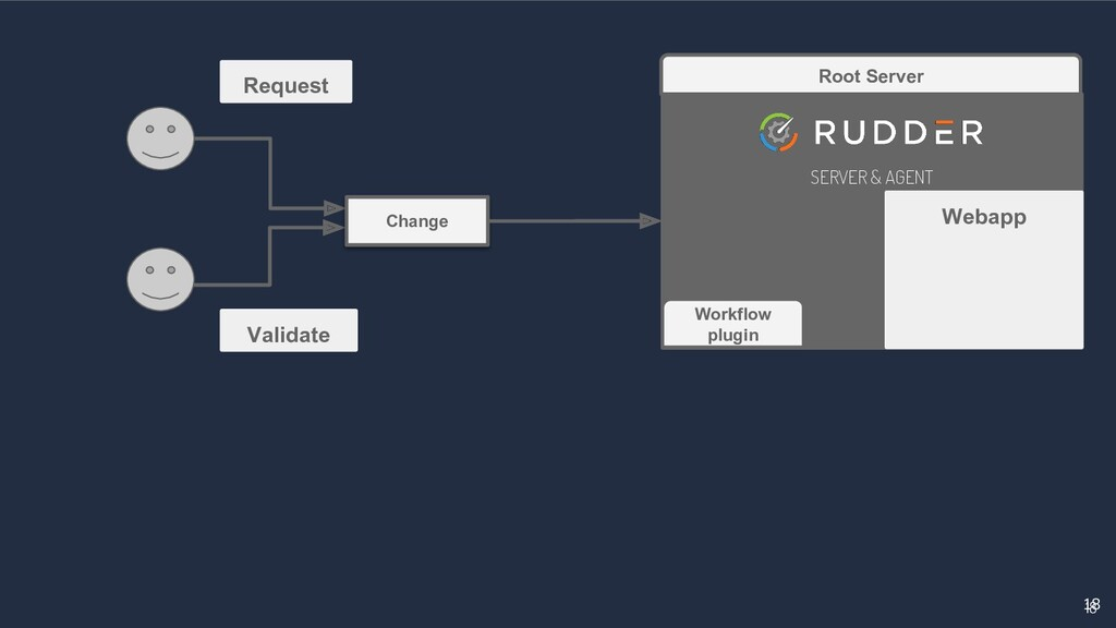 18 18 Root Server SERVER & AGENT Webapp Workflo...