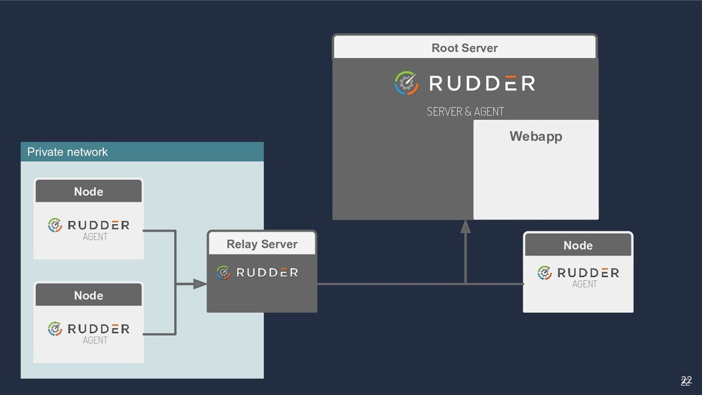 22 22 Root Server Relay Server SERVER & AGENT N...