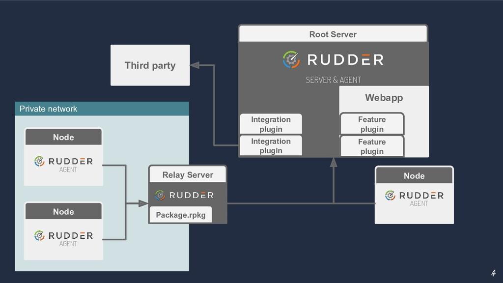 4 4 Root Server Relay Server SERVER & AGENT Nod...