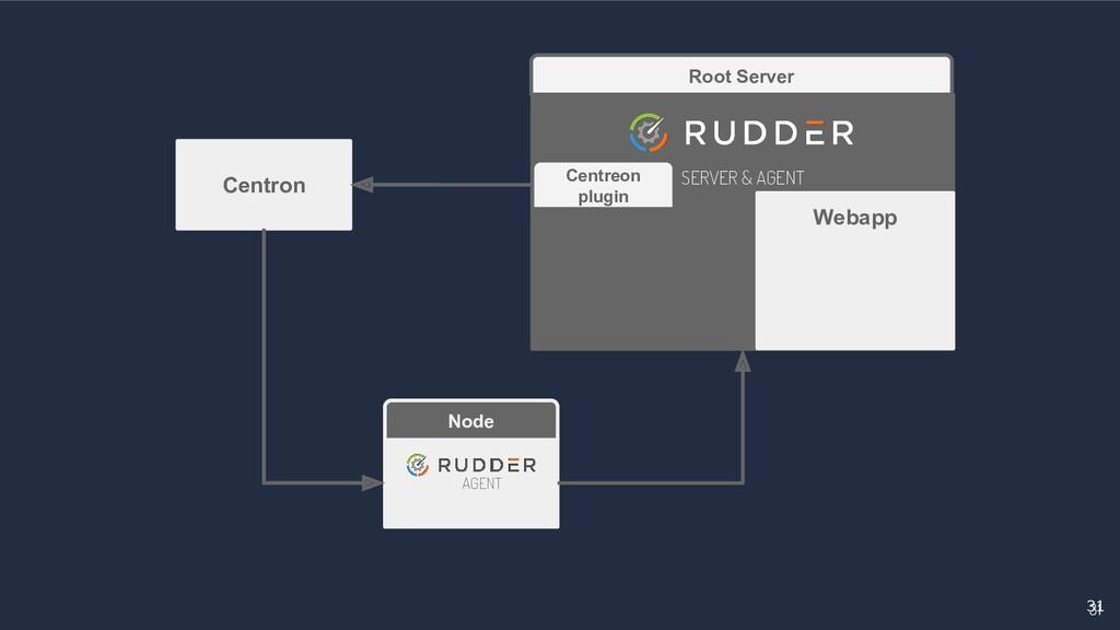 31 31 Root Server SERVER & AGENT Node AGENT Cen...