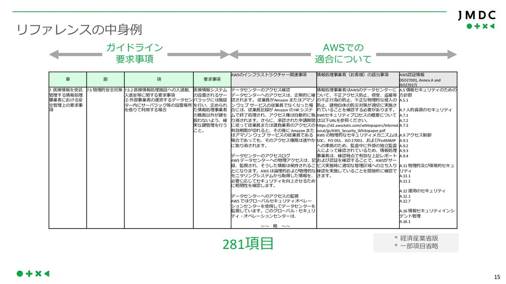 15 S AWS AWS (ISO27001, Annex.A and ISO27017) 7...
