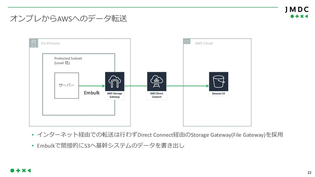 22 AWS '( On-Premise Protected Subnet...