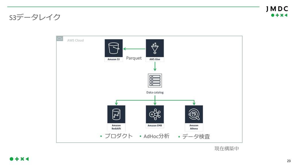 23 S3  AWS Cloud Parquet Data catalog •  ...