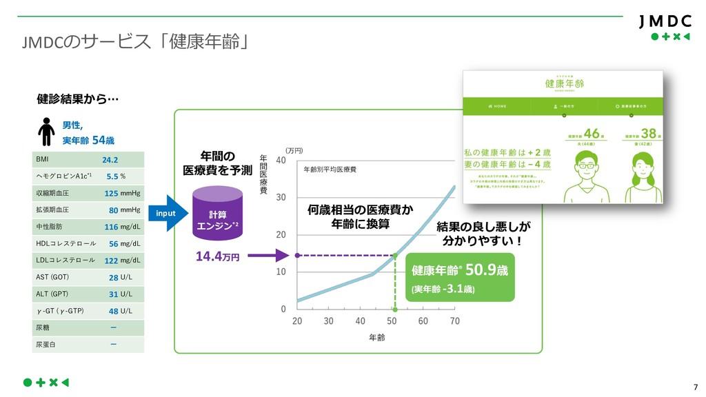 7 JMDC   - 24.2 B % % 5.5 O L 125 * HS...