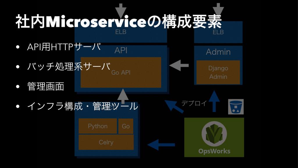 ࣾMicroserviceͷߏཁૉ • API༻HTTPαʔό • όονॲཧܥαʔό •...