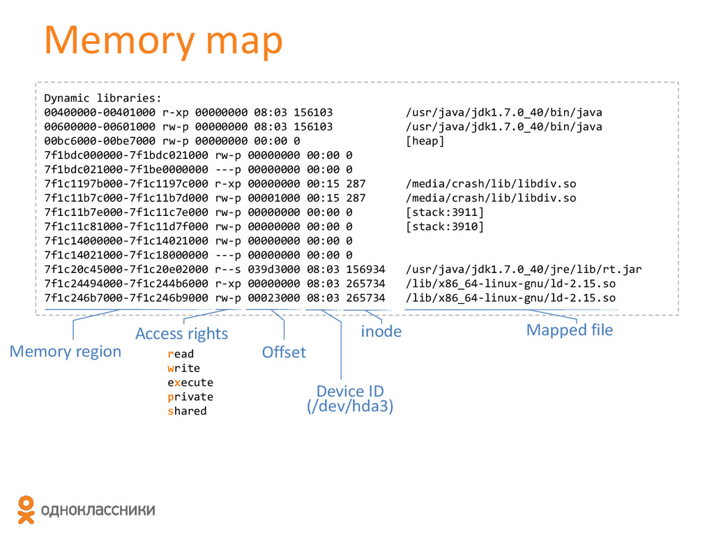 Memory map Dynamic libraries: 00400000-00401000...