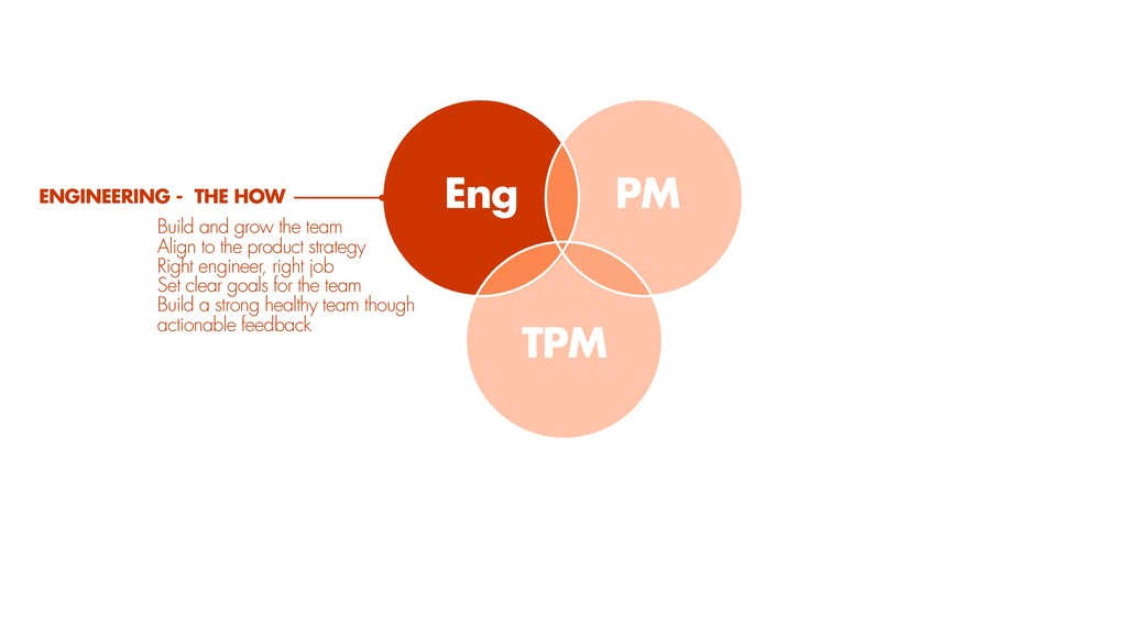 TPM PM Eng ENGINEERING - THE HOW Build and grow...