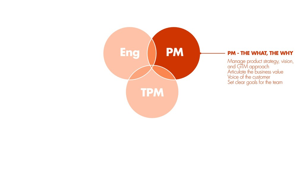 TPM PM Eng PM - THE WHAT, THE WHY Manage produc...