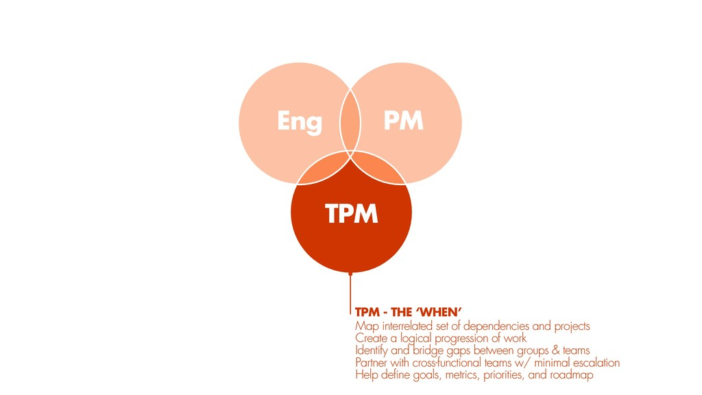 TPM PM Eng TPM - THE 'WHEN' Map interrelated se...