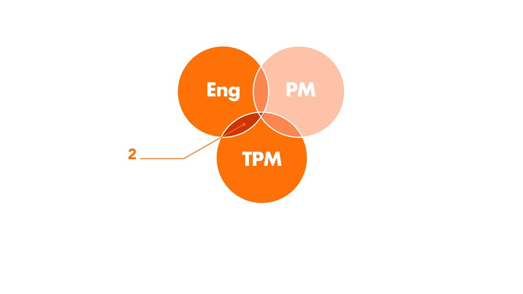 TPM 2 PM Eng