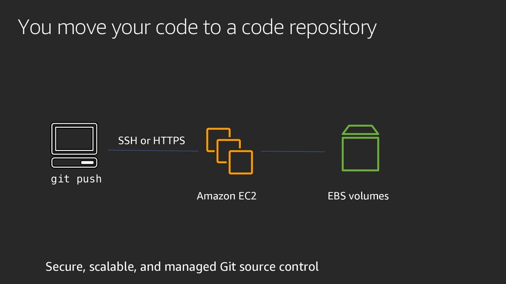 You move your code to a code repository EBS vol...