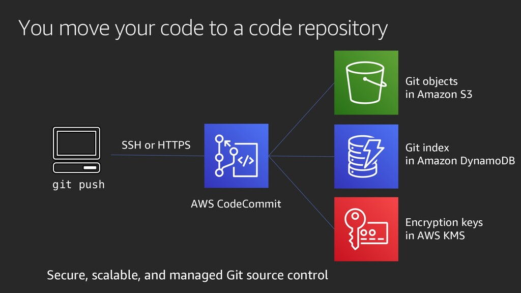 You move your code to a code repository Git obj...