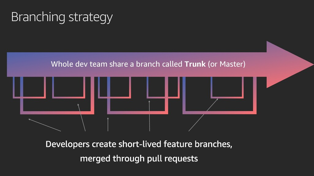 Branching strategy Whole dev team share a branc...