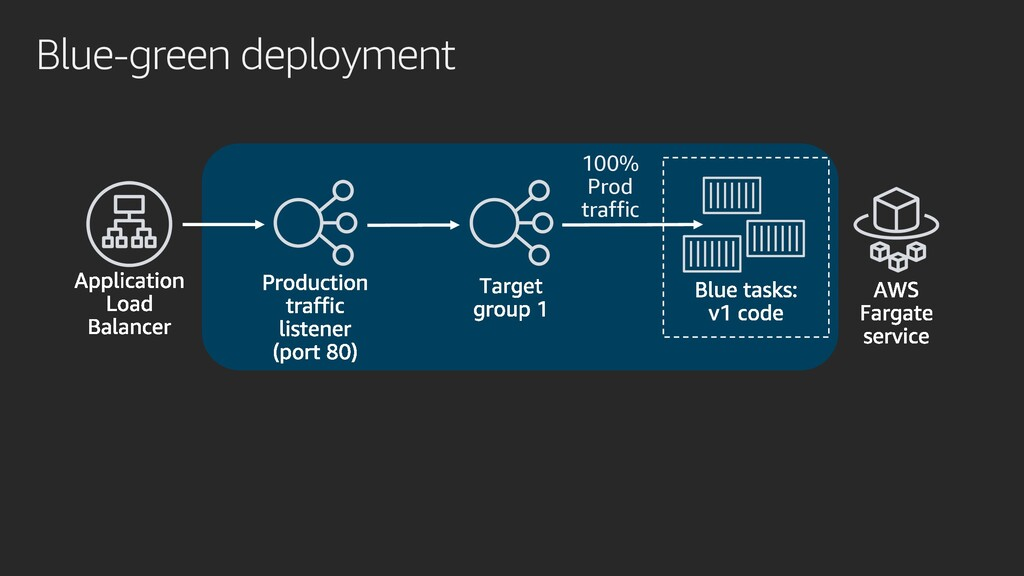 Blue-green deployment 100% Prod traffic