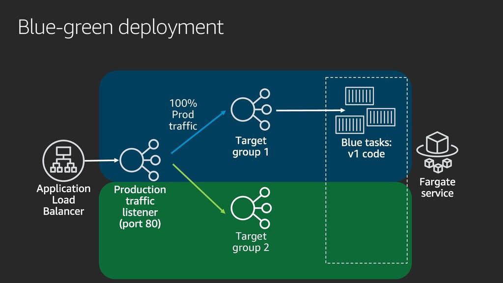 Blue-green deployment Target group 2 100% Prod ...
