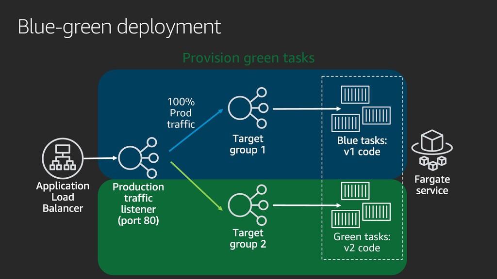 Blue-green deployment Green tasks: v2 code Prov...