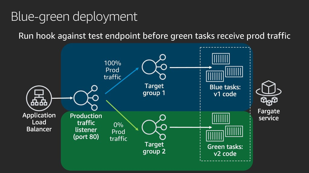 Blue-green deployment Run hook against test end...