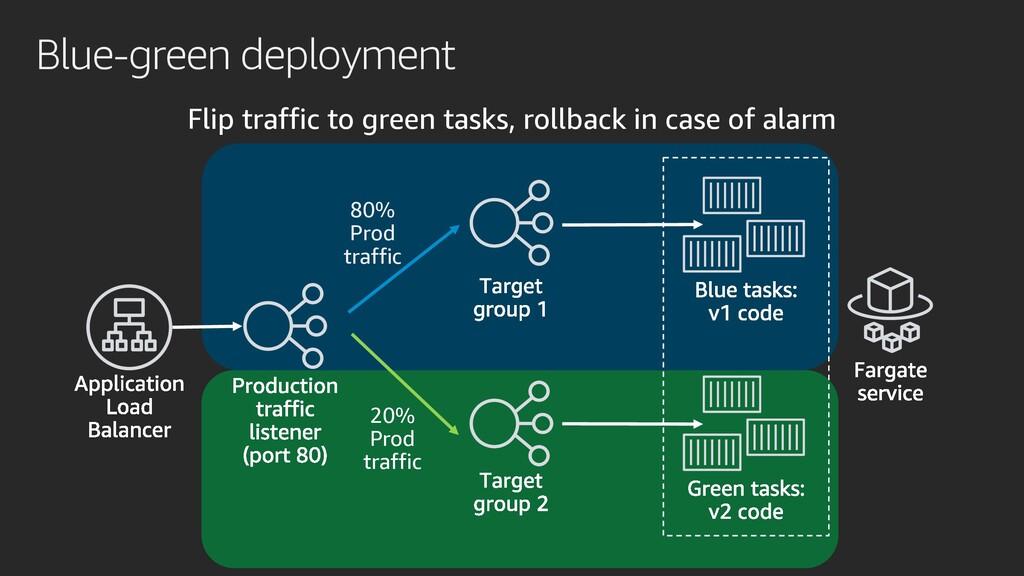 Blue-green deployment Flip traffic to green tas...