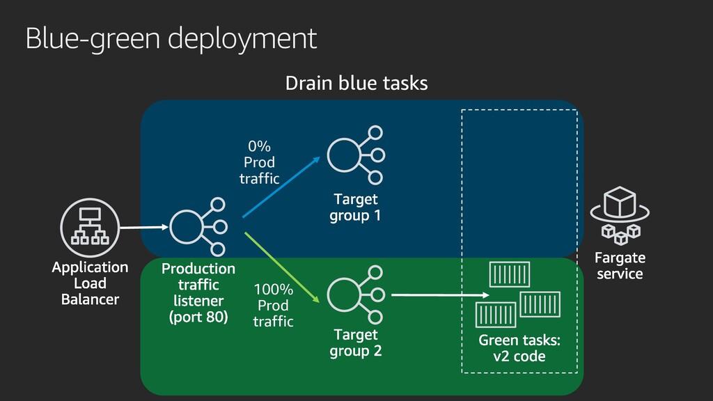 Blue-green deployment Drain blue tasks 0% Prod ...