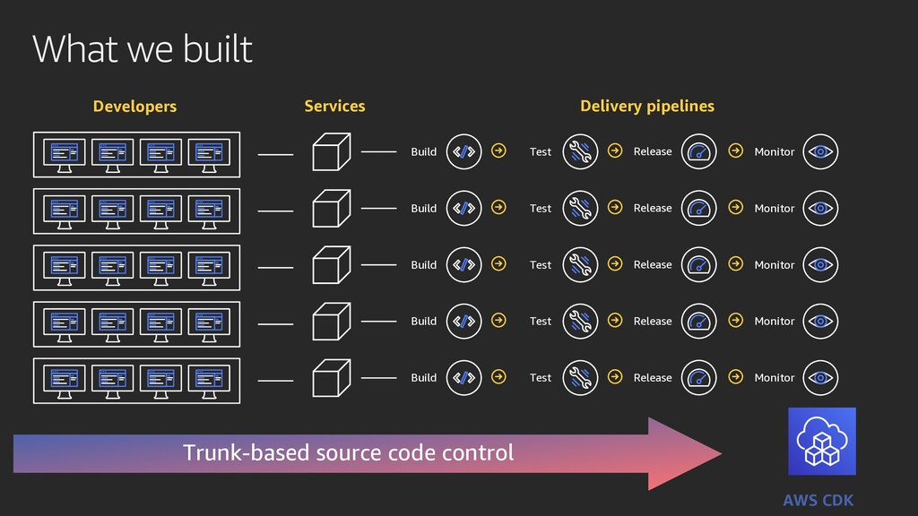 What we built Trunk-based source code control A...