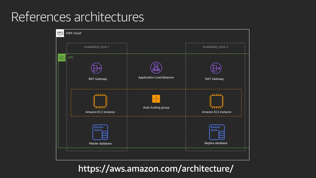 References architectures VPC AWS Cloud Availabi...