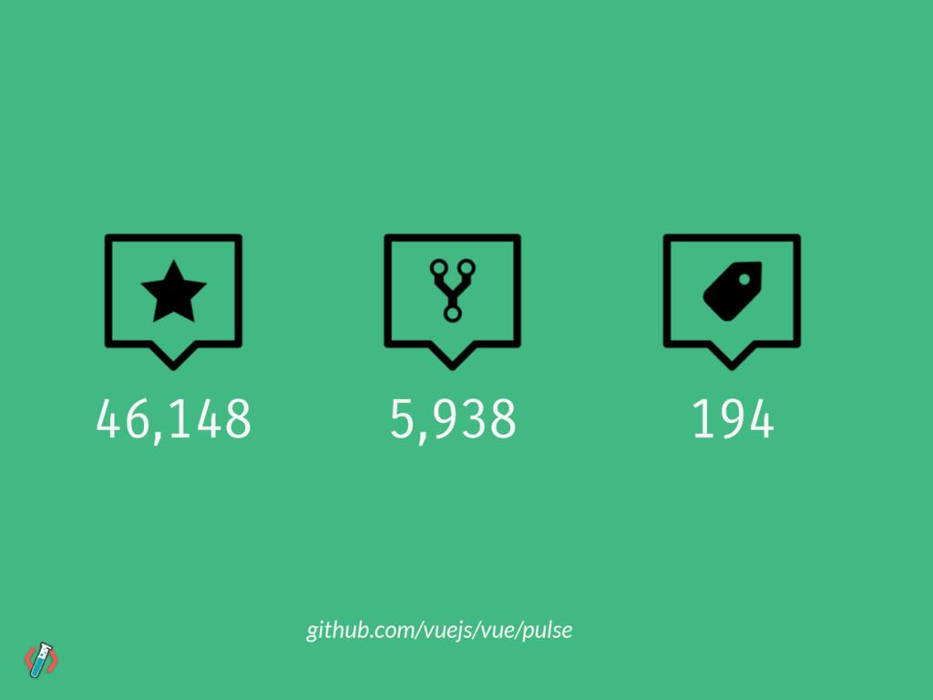 github.com/vuejs/vue/pulse 46,148 5,938 194