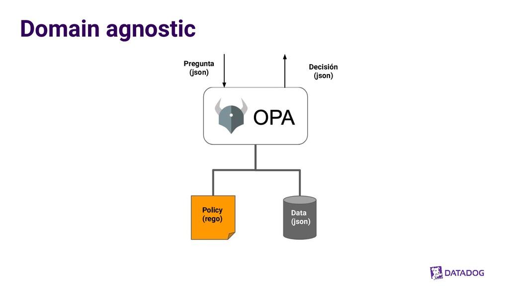 Domain agnostic Policy (rego) Data (json) Pregu...