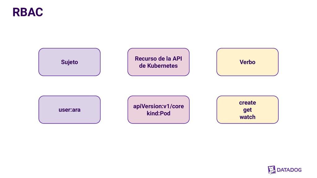 RBAC Sujeto Recurso de la API de Kubernetes Ver...