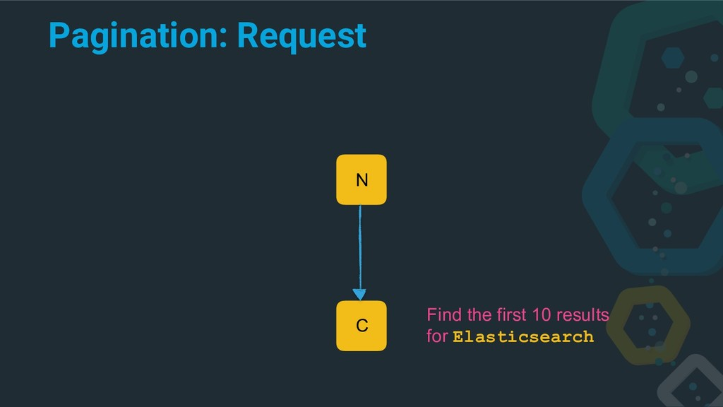 Pagination: Request C N Find the first 10 resul...