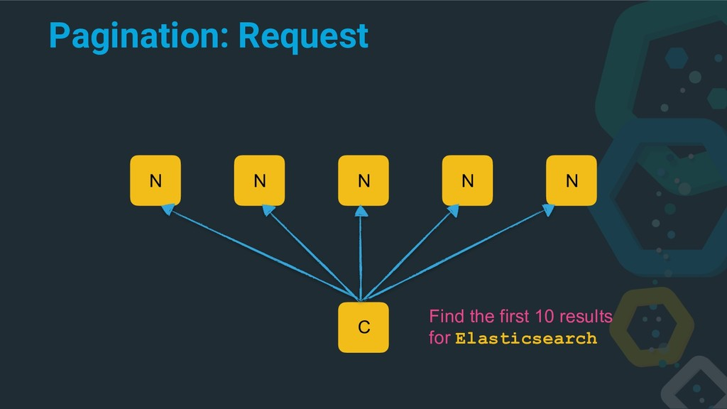 Pagination: Request C N N N N N Find the first ...