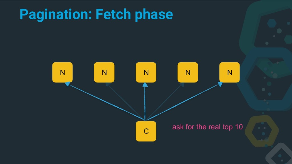 Pagination: Fetch phase C N N N N N ask for the...