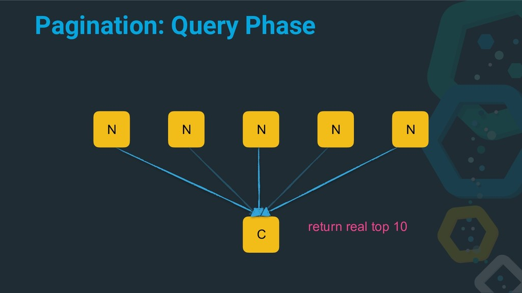 Pagination: Query Phase C N N N N N return real...