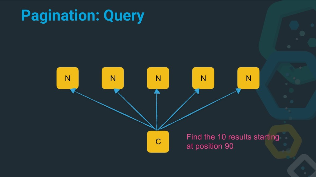 Pagination: Query C N N N N N Find the 10 resul...