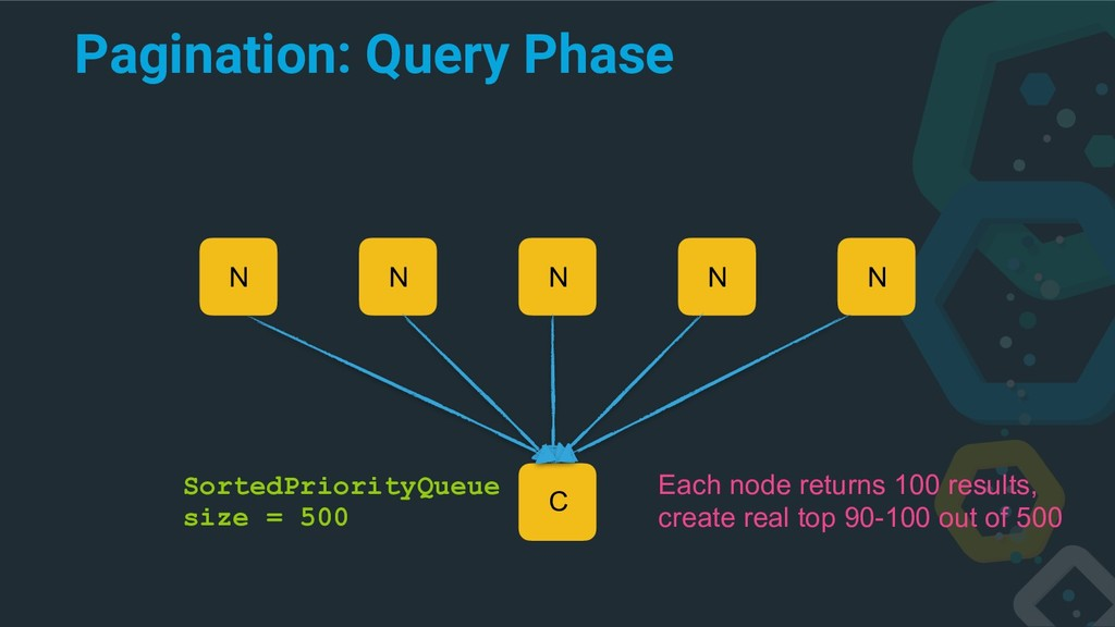 Pagination: Query Phase C N N N N N Each node r...