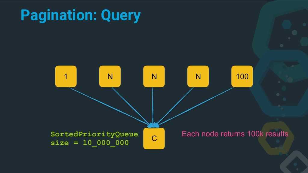 Pagination: Query C 1 100 Each node returns 100...