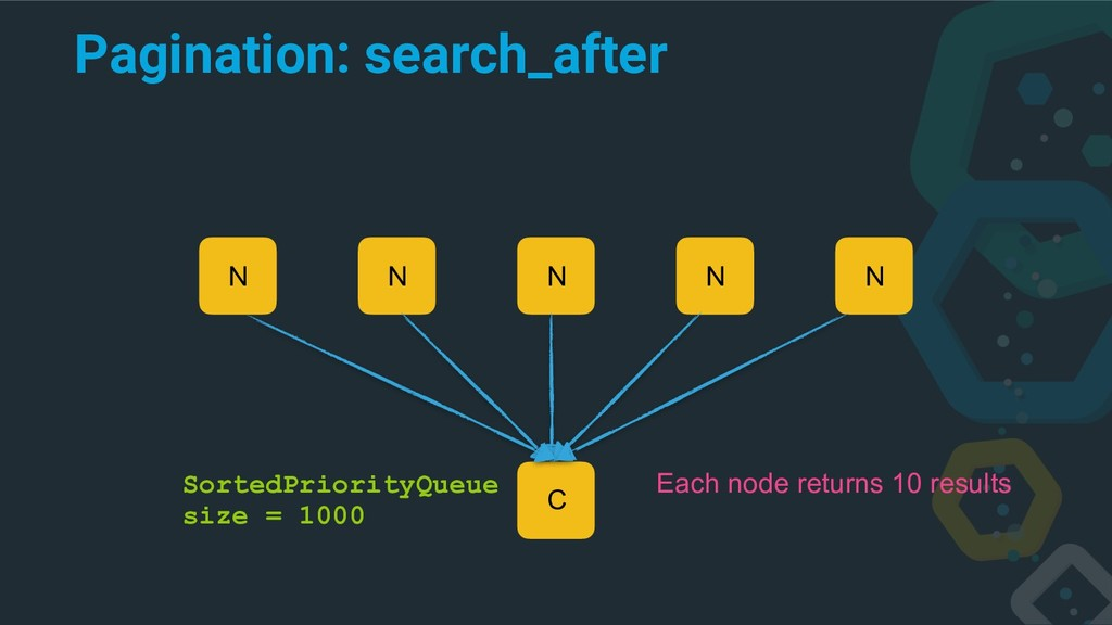 Pagination: search_after C N N N N N Each node ...