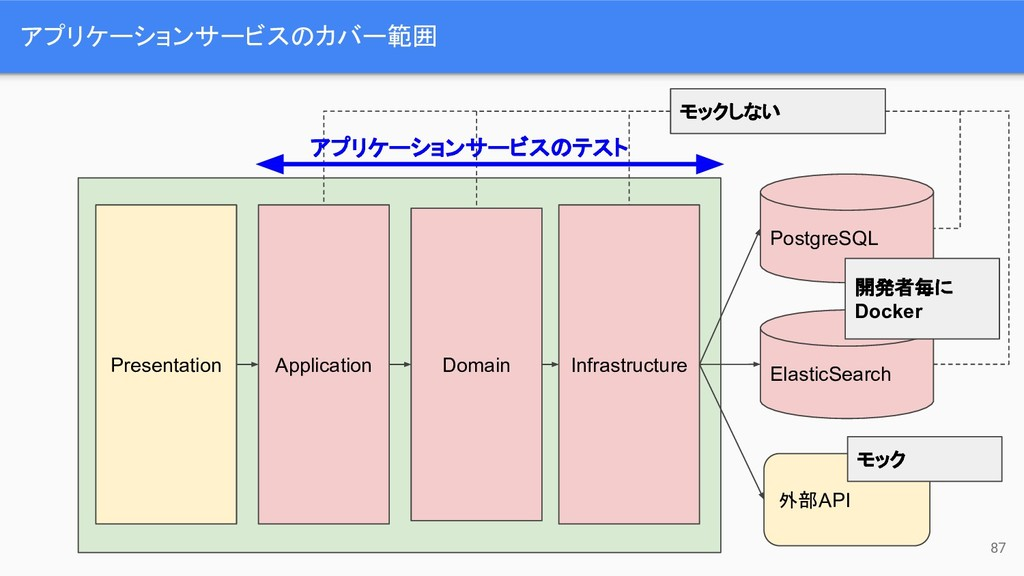 Presentation Application Domain Infrastructure ...