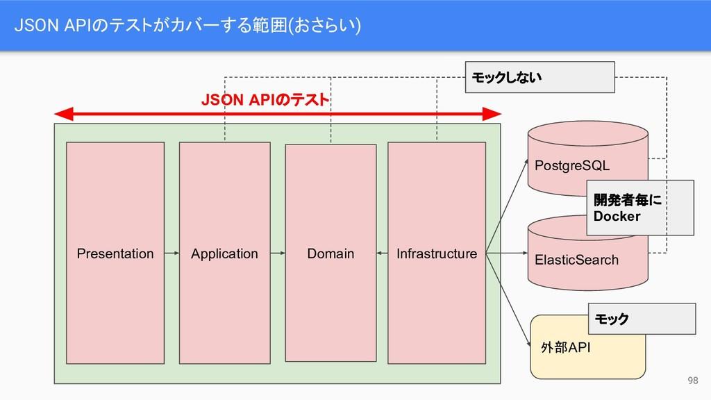 JSON APIのテストがカバーする範囲(おさらい) Presentation Applica...
