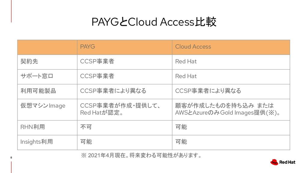 注意点: CCSP提供RHELとCloud Access間の変換 CCSP事業者が提供するRH...
