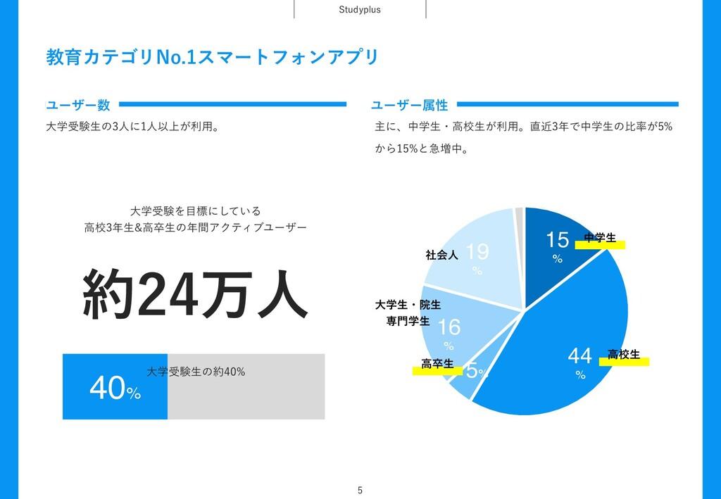 ڭҭΧςΰϦ/PεϚʔτϑΥϯΞϓϦ 4UVEZQMVT  40% େֶडݧΛඪʹͯ͠...