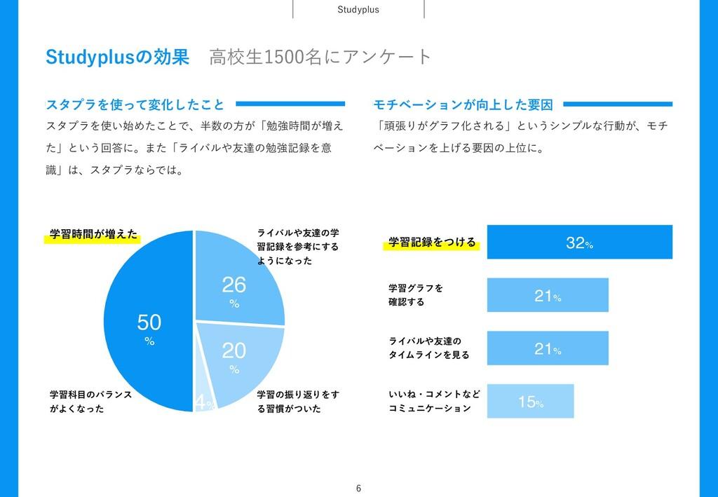 4UVEZQMVT  32% ֶशهΛ͚ͭΔ 21% ֶशάϥϑΛ ֬͢Δ 21% ϥ...