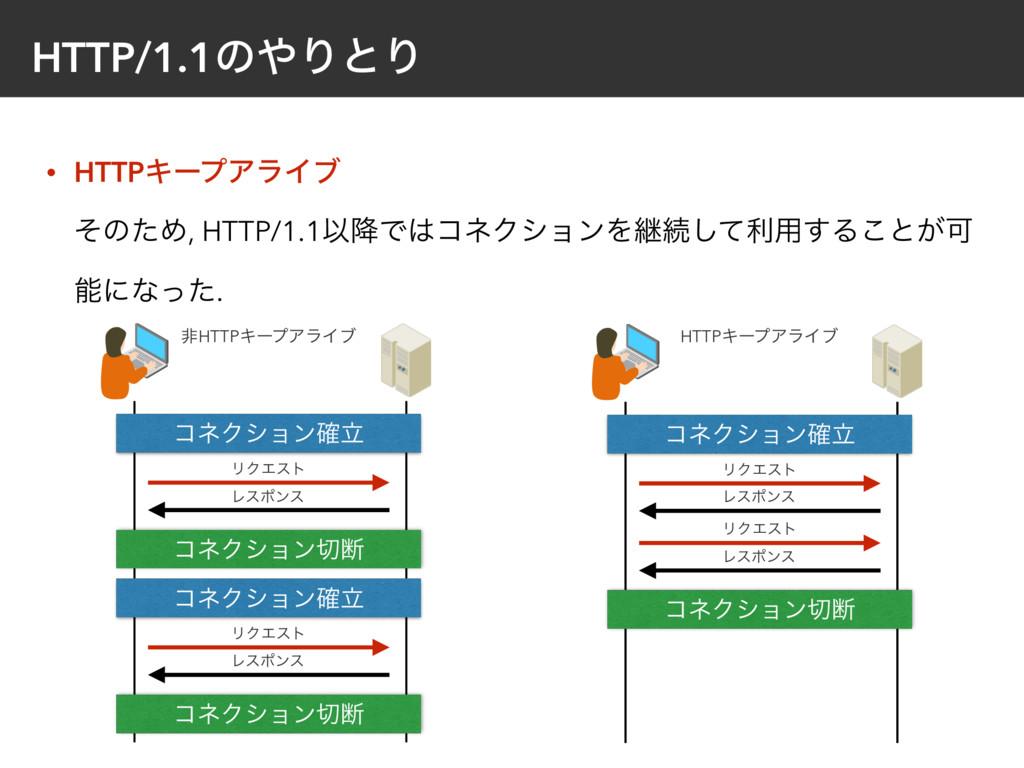 HTTP/1.1ͷΓͱΓ • HTTPΩʔϓΞϥΠϒ ͦͷͨΊ, HTTP/1.1Ҏ߱Ͱ...