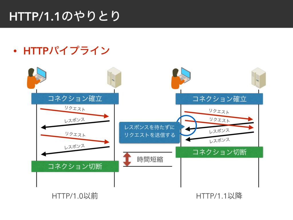 HTTP/1.1ͷΓͱΓ • HTTPύΠϓϥΠϯ ίωΫγϣϯཱ֬ ϦΫΤετ Ϩεϙϯε...