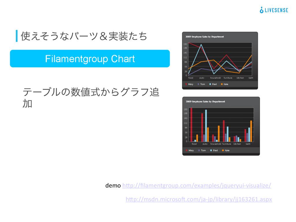 ͑ͦ͏ͳύʔπˍ࣮ͨͪ Filamentgroup Chart  ςʔϒϧͷ͔ࣜΒ...