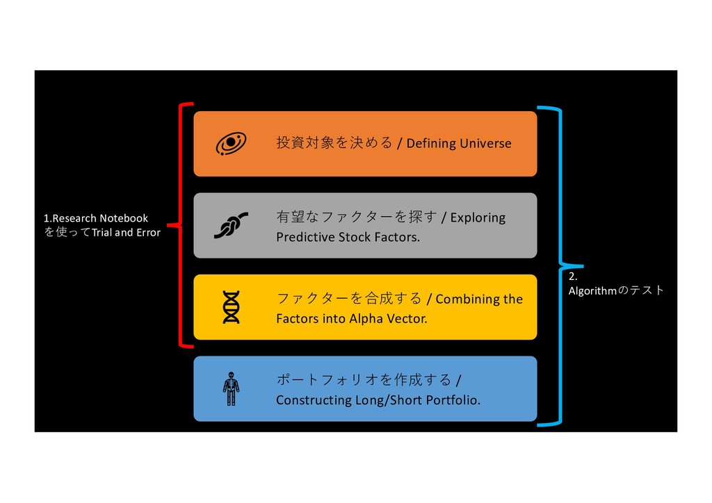投資対象を決める / Defining Universe 有望なファクターを探す / Expl...
