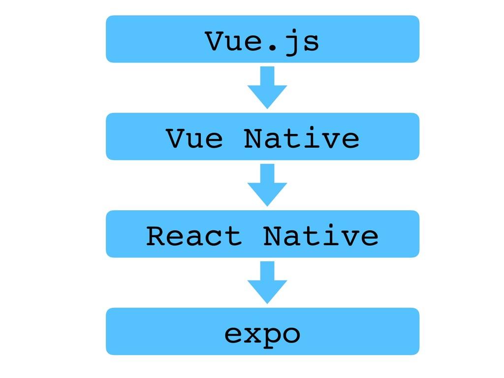 Vue.js Vue Native React Native expo