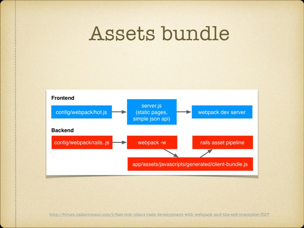 Assets bundle http://forum.railsonmaui.com/t/fa...