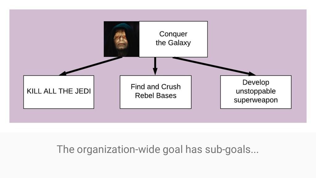 The organization-wide goal has sub-goals...