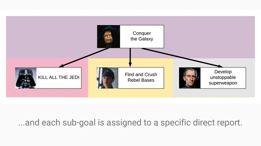 ...and each sub-goal is assigned to a specific ...